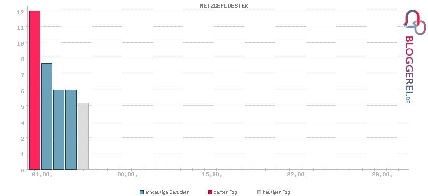 Besucherstatistiken von NETZGEFLUESTER