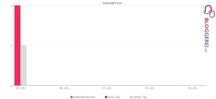 Besucherstatistiken von GamingPrint