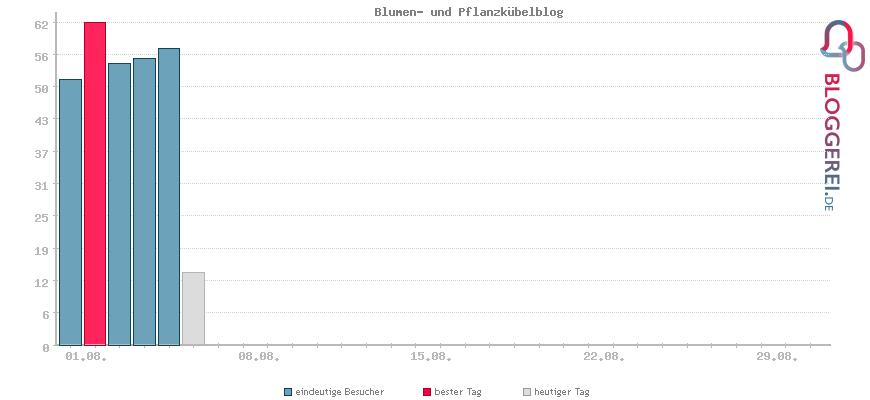 Besucherstatistiken von Blumen- und Pflanzkübelblog