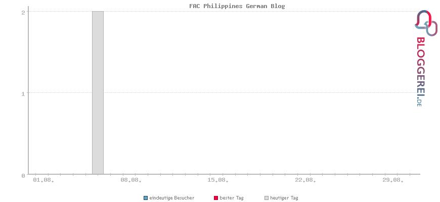 Besucherstatistiken von FAC Philippines German Blog