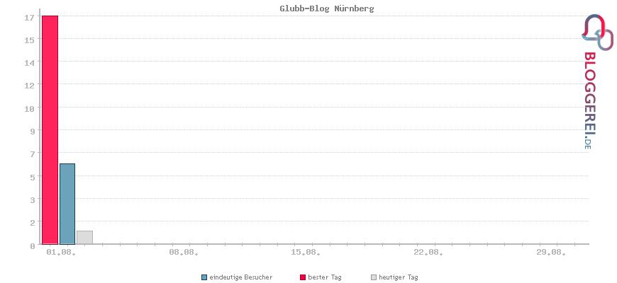 Besucherstatistiken von Glubb-Blog Nürnberg