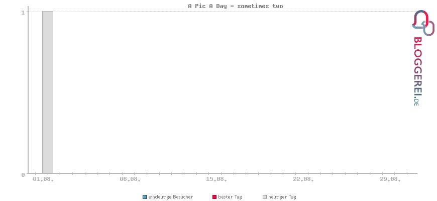 Besucherstatistiken von A Pic A Day - sometimes two