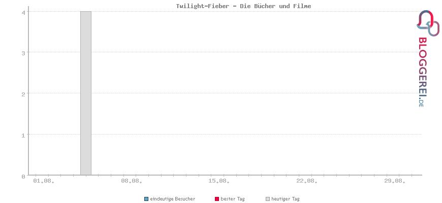 Besucherstatistiken von Twilight-Fieber - Die Bücher und Filme