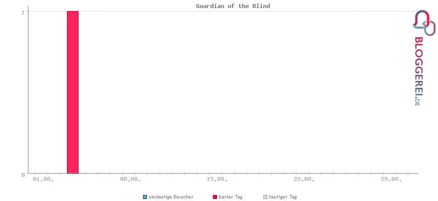 Besucherstatistiken von Guardian of the Blind