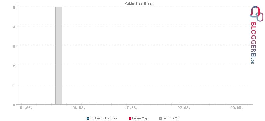 Besucherstatistiken von Kathrins Blog