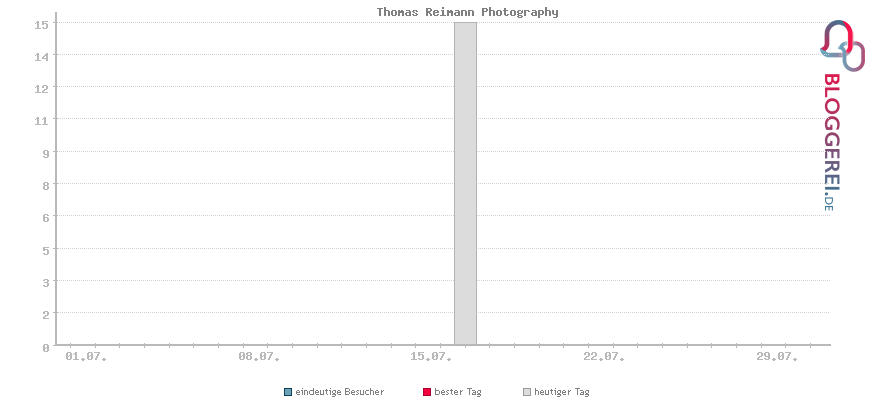 Besucherstatistiken von Thomas Reimann Photography