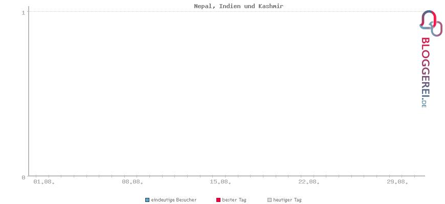 Besucherstatistiken von Nepal, Indien und Kashmir