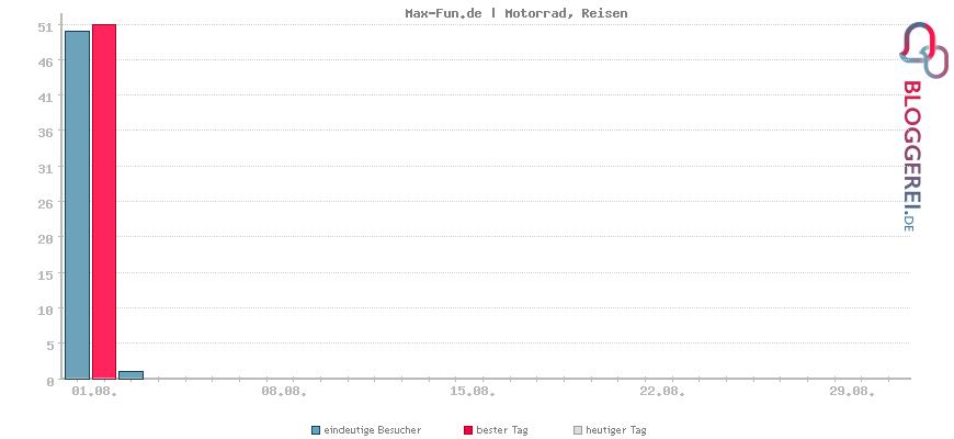 Besucherstatistiken von Max-Fun.de | Motorrad, Reisen