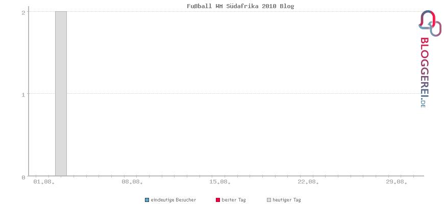 Besucherstatistiken von Fußball WM Südafrika 2010 Blog