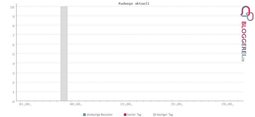 Besucherstatistiken von Radwege aktuell