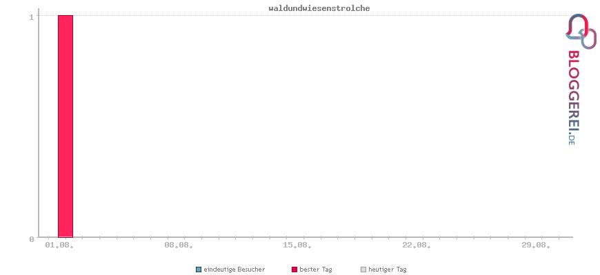 Besucherstatistiken von waldundwiesenstrolche