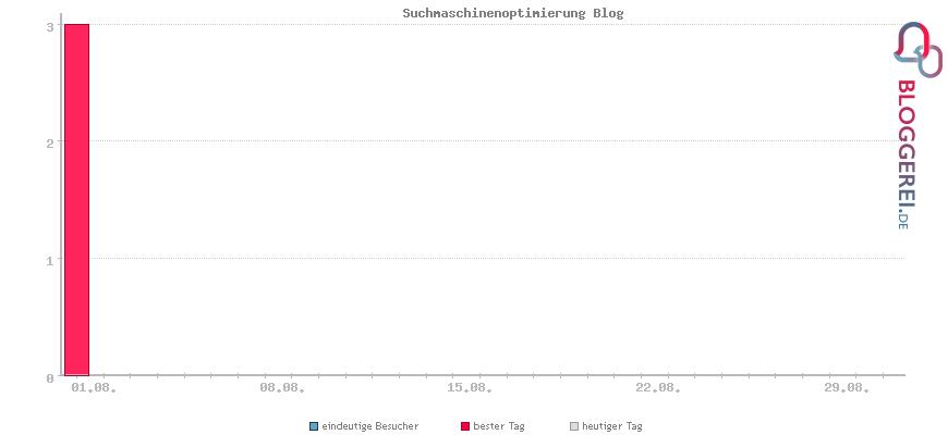 Besucherstatistiken von Suchmaschinenoptimierung Blog