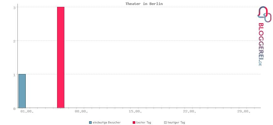 Besucherstatistiken von Theater in Berlin