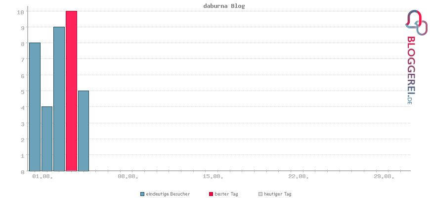 Besucherstatistiken von daburna Blog