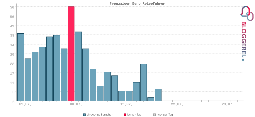 Besucherstatistiken von Prenzaluer Berg Reiseführer