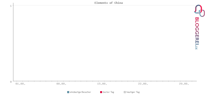 Besucherstatistiken von Elements of China