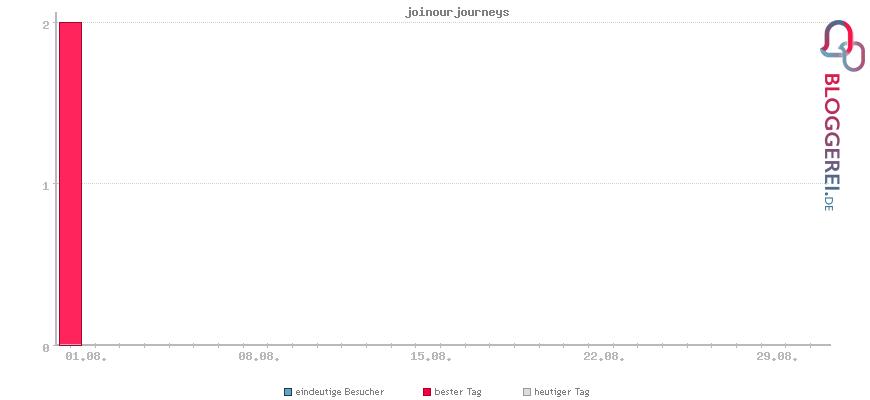 Besucherstatistiken von joinourjourneys