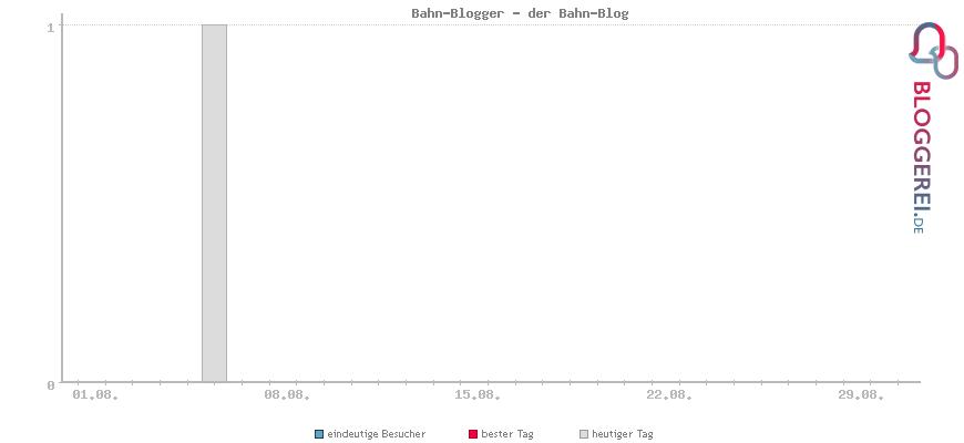 Besucherstatistiken von Bahn-Blogger - der Bahn-Blog