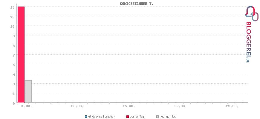 Besucherstatistiken von COMICZEICHNER TV