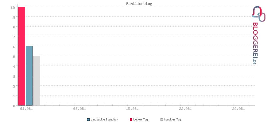 Besucherstatistiken von Familienblog