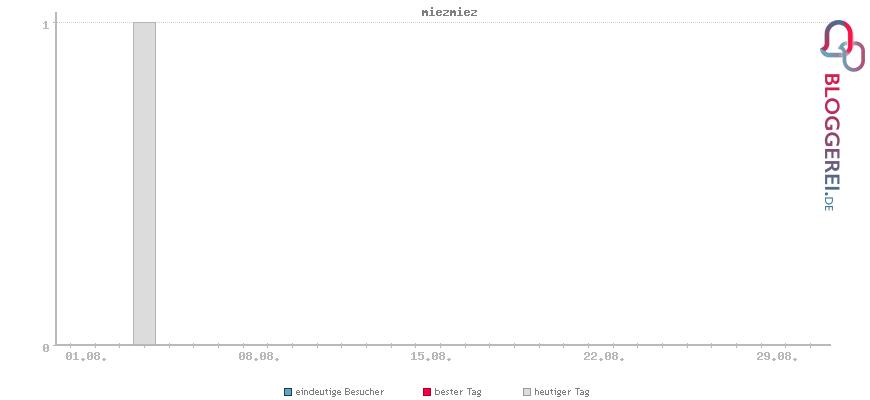 Besucherstatistiken von miezmiez