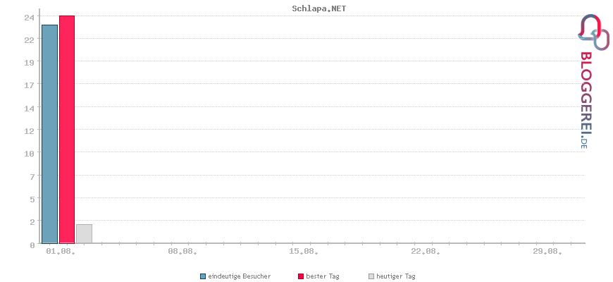Besucherstatistiken von Schlapa.NET