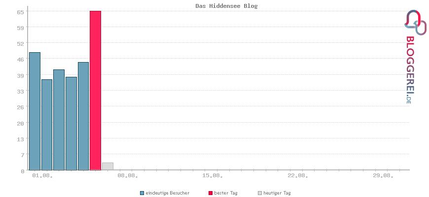 Besucherstatistiken von Das Hiddensee Blog