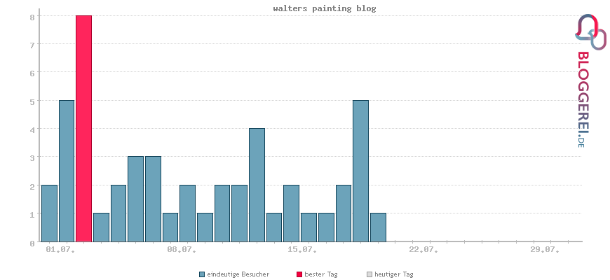Besucherstatistiken von walters painting blog