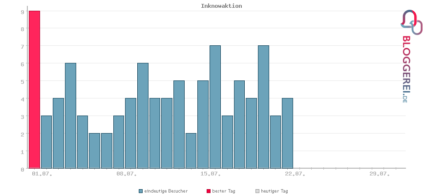 Besucherstatistiken von Inknowaktion