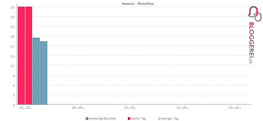 Besucherstatistiken von Mannis Shoutbox