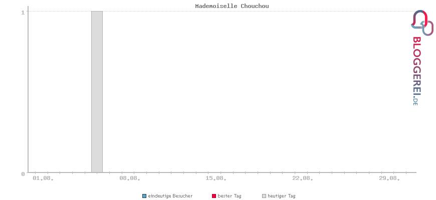 Besucherstatistiken von Mademoiselle Chouchou