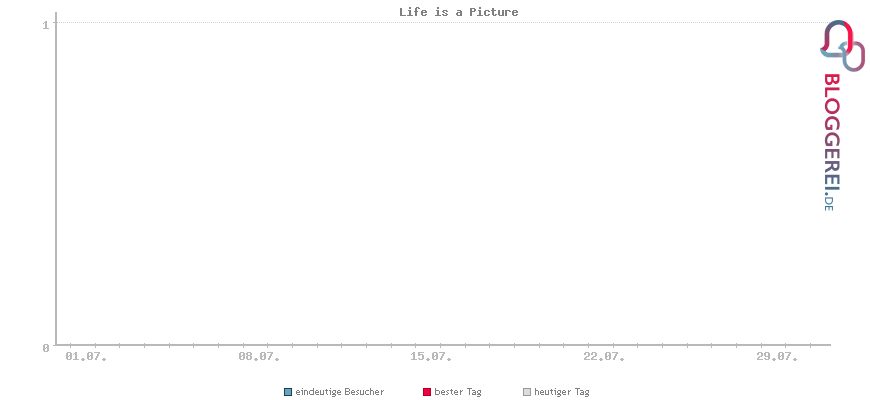 Besucherstatistiken von Life is a Picture