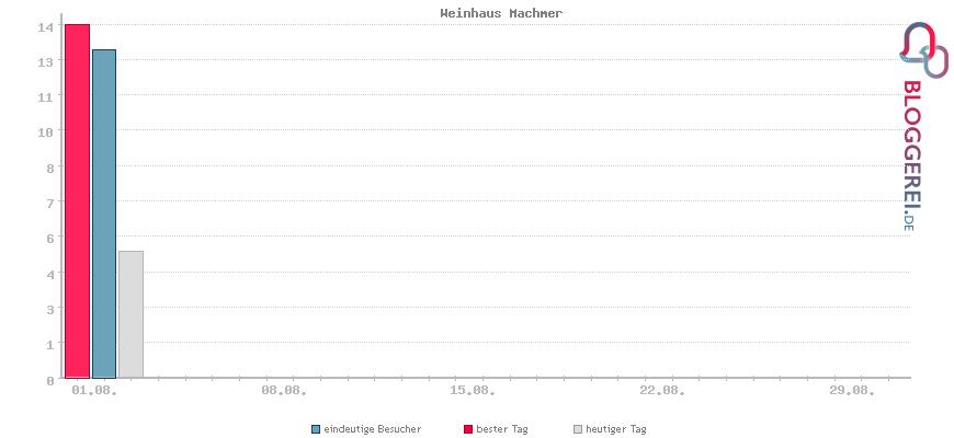 Besucherstatistiken von Weinhaus Machmer
