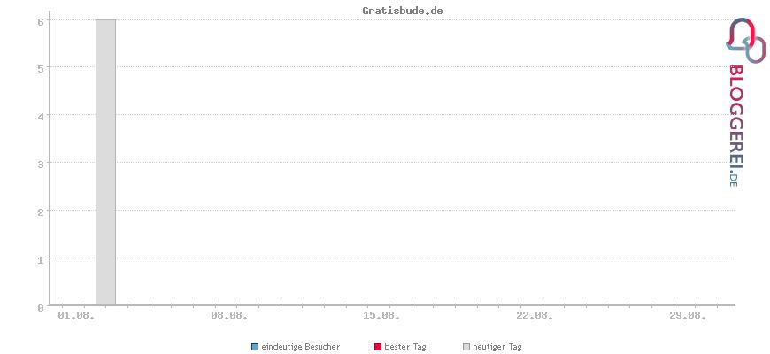 Besucherstatistiken von Gratisbude.de