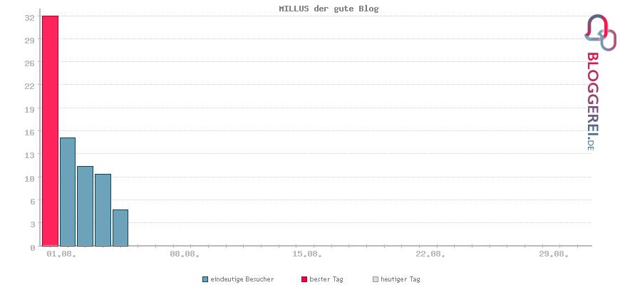 Besucherstatistiken von MILLUS der gute Blog