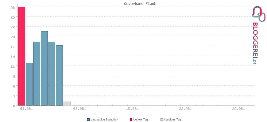 Besucherstatistiken von Coverband Flash