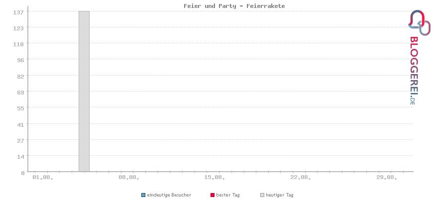 Besucherstatistiken von Feier und Party - Feierrakete