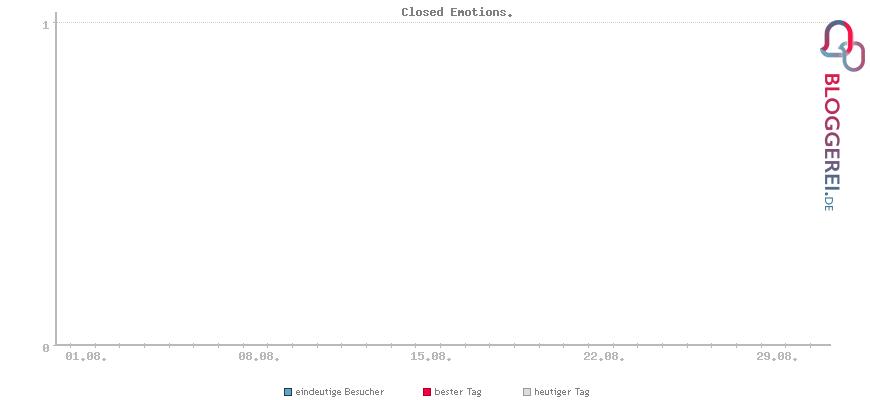 Besucherstatistiken von Closed Emotions.