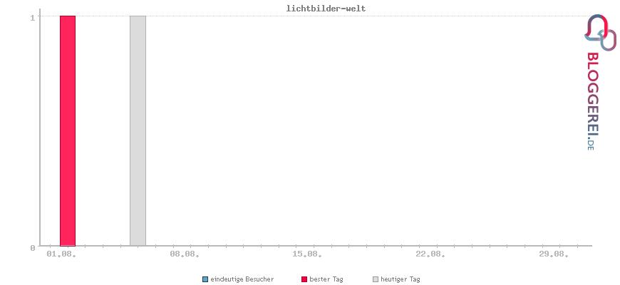 Besucherstatistiken von lichtbilder-welt