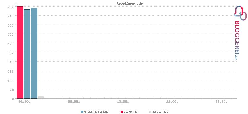 Besucherstatistiken von RebelGamer.de