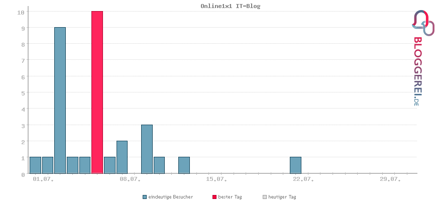 Besucherstatistiken von Online1x1 IT-Blog