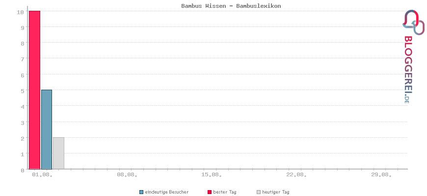 Besucherstatistiken von Bambus Wissen - Bambuslexikon