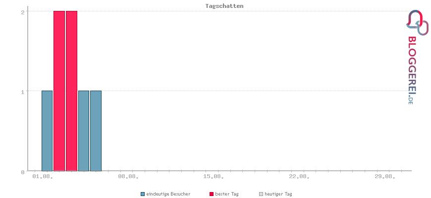 Besucherstatistiken von Tagschatten