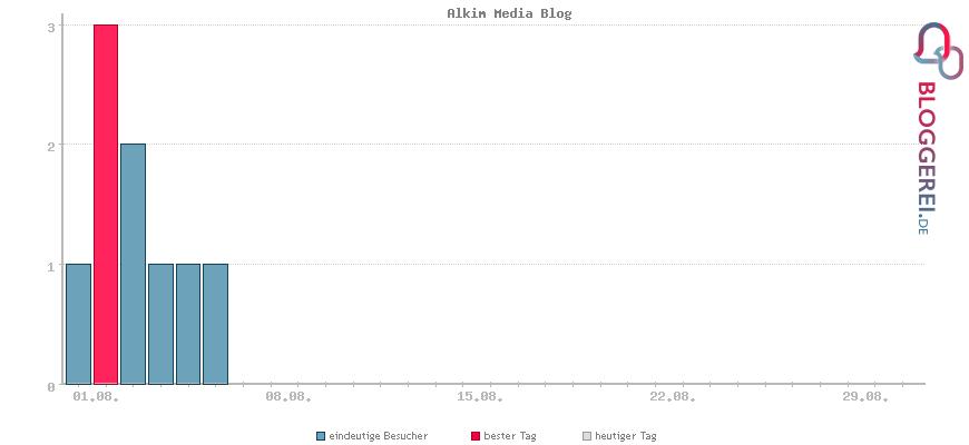 Besucherstatistiken von Alkim Media Blog