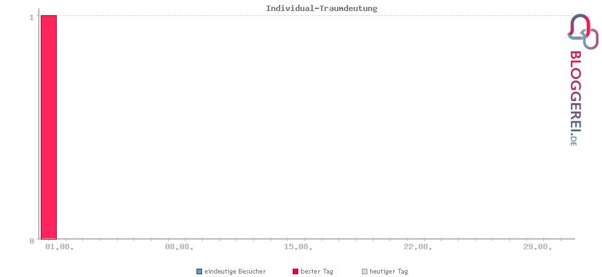 Besucherstatistiken von Individual-Traumdeutung