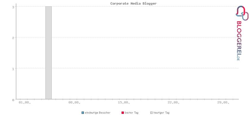 Besucherstatistiken von Corporate Media Blogger