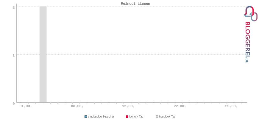 Besucherstatistiken von Weingut Lisson