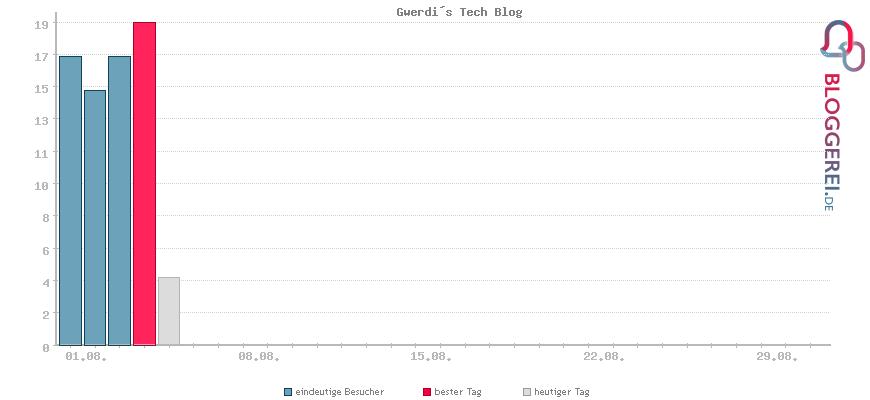 Besucherstatistiken von Gwerdi´s Tech Blog