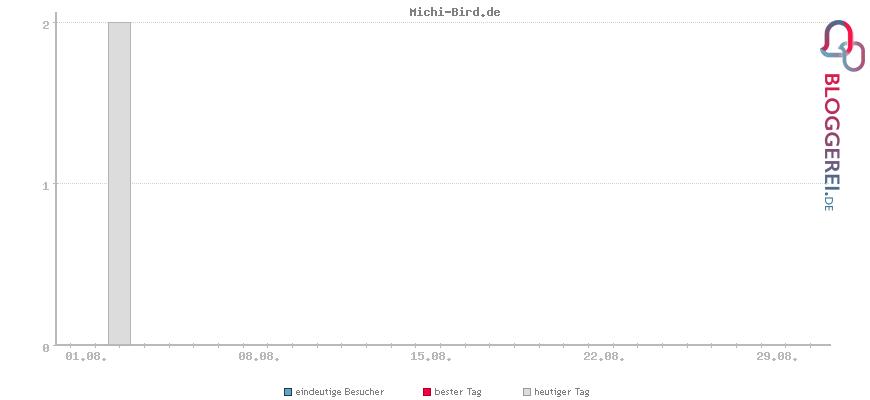 Besucherstatistiken von Michi-Bird.de