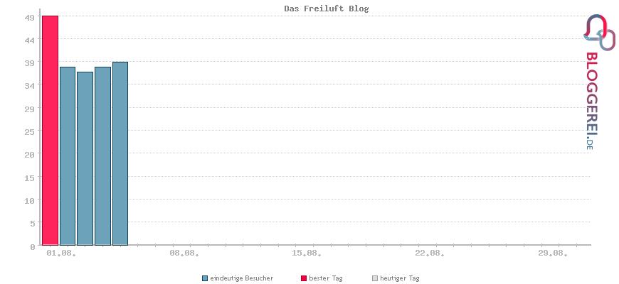 Besucherstatistiken von Das Freiluft Blog